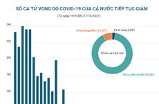 [Infographics] Số ca tử vong do COVID-19 của cả nước tiếp tục giảm