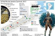 [Infographics] Lễ hội Rio de Janeiro Carnival 2017 được tổ chức ra sao