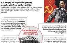 [Infographics] Cách mạng Tháng Mười mang đến cho Việt Nam sự thay đổi