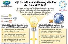 [Infographics] Những sáng kiến lớn của Việt Nam cho Năm APEC 2017