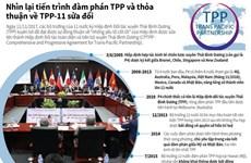 [Infographics] Nhìn lại tiến trình đàm phán TPP, TPP-11 sửa đổi