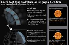 [Infographics] Cơ chế hoạt động của vệ tinh săn lùng ngoại hành tinh