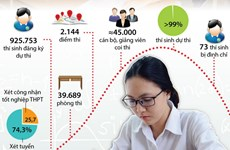 [Infographics] Tổ chức nghiêm túc Kỳ thi THPT Quốc gia 2018