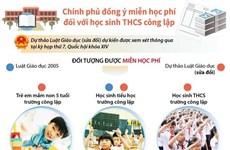 [Infographics] Đồng ý miễn học phí đối với học sinh THCS công lập