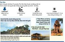[Infographics] Những địa điểm du lịch nổi tiếng tại Phú Yên