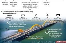 [Infographics] Cầu Rồng - biểu tượng kiến trúc của thành phố Đà Nẵng