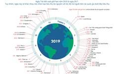 [Infographics] Tốc độ tiêu thụ tài nguyên chênh lệch lớn giữa các nước