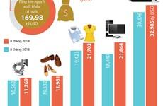 [Infographics] Năm mặt hàng đạt giá trị xuất khẩu trên 10 tỷ USD