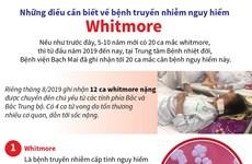 [Infographics] Điều cần biết về bệnh truyền nhiễm nguy hiểm Whitmore