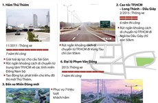 [Infographics] Những công trình làm thay đổi đô thị phía Đông TP. HCM