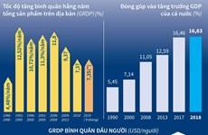 [Infographics] Kinh tế Thủ đô Hà Nội không ngừng phát triển