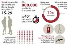 [Infographics] Ngày Sức khỏe tâm thần thế giới 2019: Phòng tránh tự tử