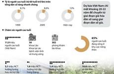 Việt Nam chỉ mất 20 năm để chuyển sang giai đoạn dân số già
