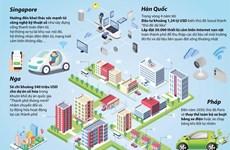 [Infographics] Phát triển đô thị thông minh - xu hướng tất yếu