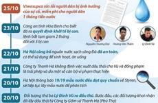 [Infographics] 17 ngày sau vụ khủng hoảng nước sạch tại Hà Nội