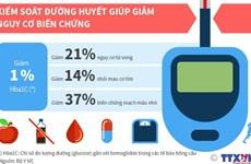 [Infographics] Gánh nặng bệnh đái tháo đường tại Việt Nam