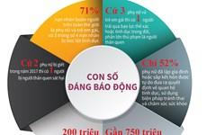 [Infographics] Phụ nữ và trẻ em gái cần được bảo vệ