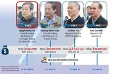 [Infographics] Bị cáo Nguyễn Bắc Son bị đề nghị xử phạt tử hình