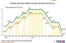 [Infographics] Fed cắt giảm lãi suất khẩn cấp vì dịch COVID-19