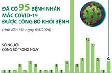 [Infographics] Đã có 95 bệnh nhân mắc COVID-19 được công bố khỏi bệnh