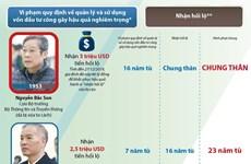 [Infographics] Hà Nội: Xét xử phúc thẩm vụ MobiFone mua AVG