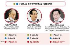 [Infographics] Xử phúc thẩm 2 nguyên Chủ tịch UBND Đà Nẵng