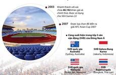 [Infographics] Sân vận động quốc gia Mỹ Đình lọt tốp 5 Đông Nam Á