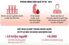 [Infographics] Tầm soát và điều trị sớm bệnh tật trước sinh và sơ sinh