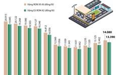 [Infographics] Giá xăng E5 RON 92 tăng 988 đồng mỗi lít