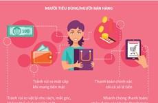 [Infographics] Thanh toán không dùng tiền mặt - nhiều bên cùng có lợi