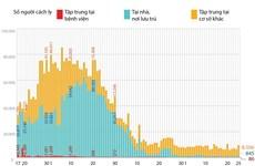 9.437 người tiếp xúc gần, nhập cảnh từ vùng dịch đang được cách ly