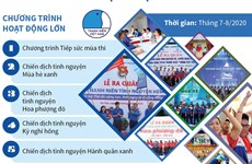 [Infographics] Thanh niên Việt Nam sáng tạo, tình nguyện vì cộng đồng
