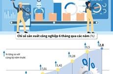 [Infographics] Giá trị tăng thêm ngành công nghiệp tăng 2,8%