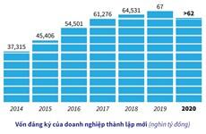 [Infographics] Cả nước có hơn 62.000 doanh nghiệp thành lập mới