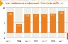[Infographics] Vĩnh Phúc: GRDP sáu tháng đầu năm 2020 giảm 2,7%