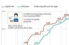 [Infographics] Việt Nam đã có 373 ca nhiễm COVID-19