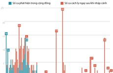 [Infographics] 89 ngày Việt Nam không có ca nhiễm trong cộng đồng
