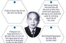 [Infographics] Nguyễn Duy Trinh: Nhà ngoại giao tài năng kỳ cựu