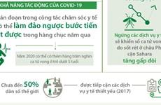 [Infographics] COVID-19 có thể đảo ngược thành tựu y tế thế giới