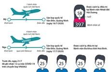 [Infographics] Thông tin về 5 ca mắc COVID-19 mới tại Việt Nam