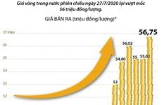 [Infographics] Giá vàng lại vượt mốc 56 triệu đồng một lượng