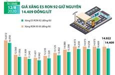 [Infographics] Giá xăng E5 RON 92 giữ nguyên 14.409 đồng mỗi lít