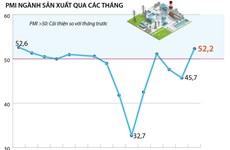 [Infographics] PMI ngành sản xuất Việt Nam cao nhất 14 tháng