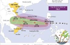 [Infographics] Đường đi của bão số 9 trên Biển Đông