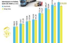 [Infographics] 10 tháng năm 2020, Việt Nam xuất siêu gần 19 tỷ USD
