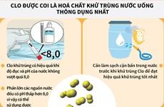 [Infographics] Hóa chất khử trùng nước sạch cho bà con vùng lũ