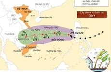 [Infographics] Đường đi của cơn bão số 10 trên Biển Đông