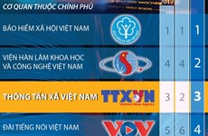 [Infographics] TTXVN đứng thứ 3 về ứng dụng công nghệ thông tin