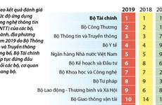 [Infographics] Bộ Tài chính tiếp tục đứng đầu về ứng dụng CNTT