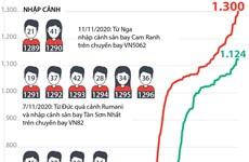 [Infographics] Tình hình dịch bệnh COIVD-19 tại Việt Nam